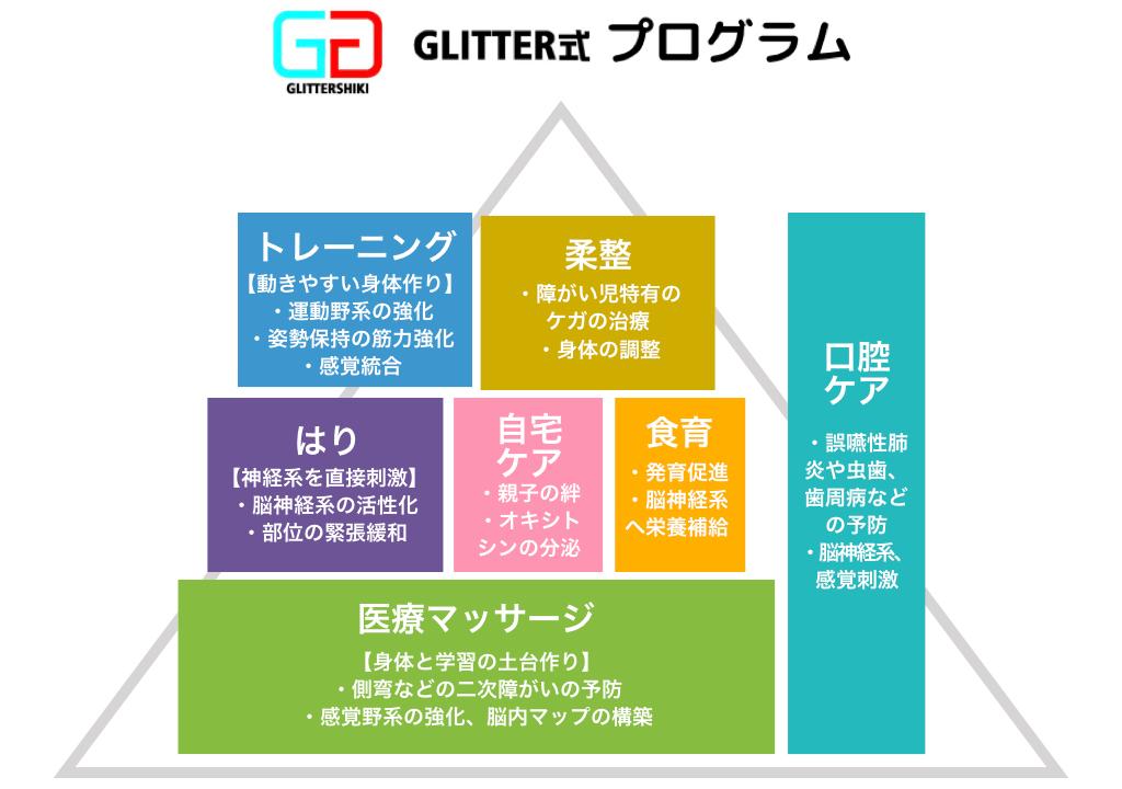 Glitter式プログラム